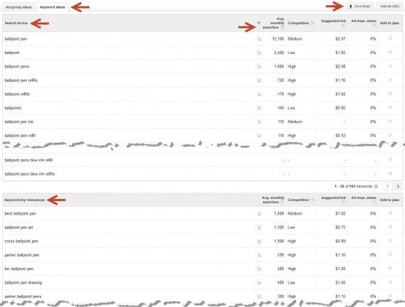 Keyword data in the Google Keyword Planner.