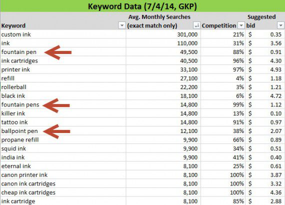 Sample keyword data, before removing irrelevant keyword phrases.