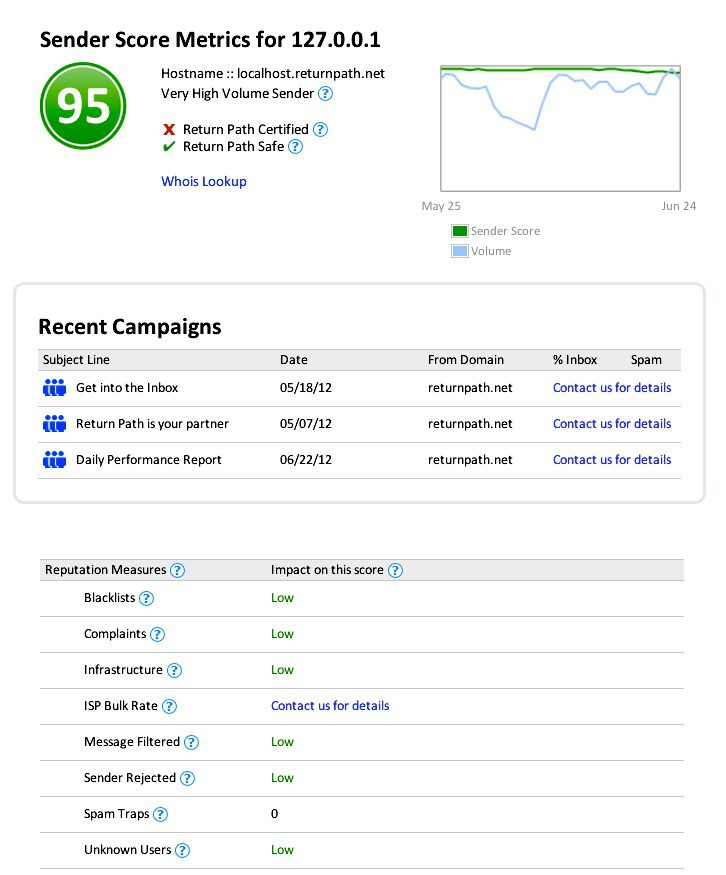 Check your Sender Score often. If your score dips, make sure the IP is not on a blacklist.