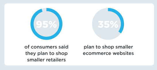 Ninety-five percent of respondents plan to shop from small retailers. Thirty-five percent plan on shopping with smaller ecommerce sites.
