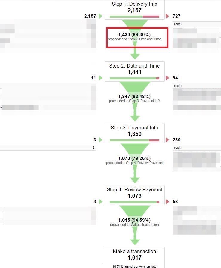 The funnel visualization report shows the volume of traffic drop-offs at each step.