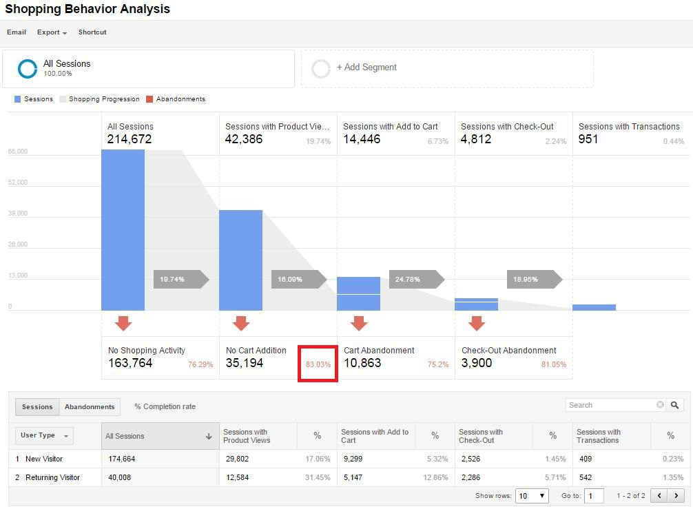 The Shopping Behavior Analysis report reveals the number of sessions at each stage of your sales funnel, how many sessions moved from one step to the next, and how many visitors abandoned the funnel at each stage.