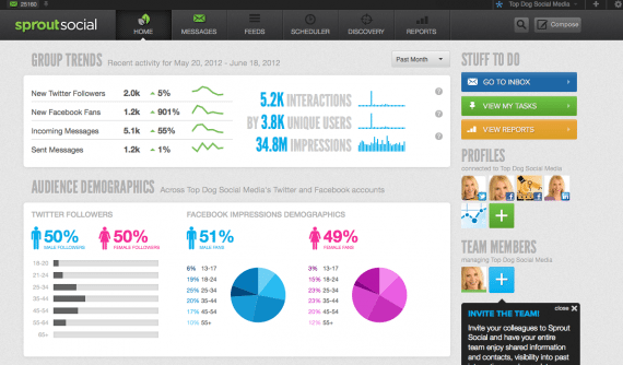 Analytics reveals a snapshot of your audience.