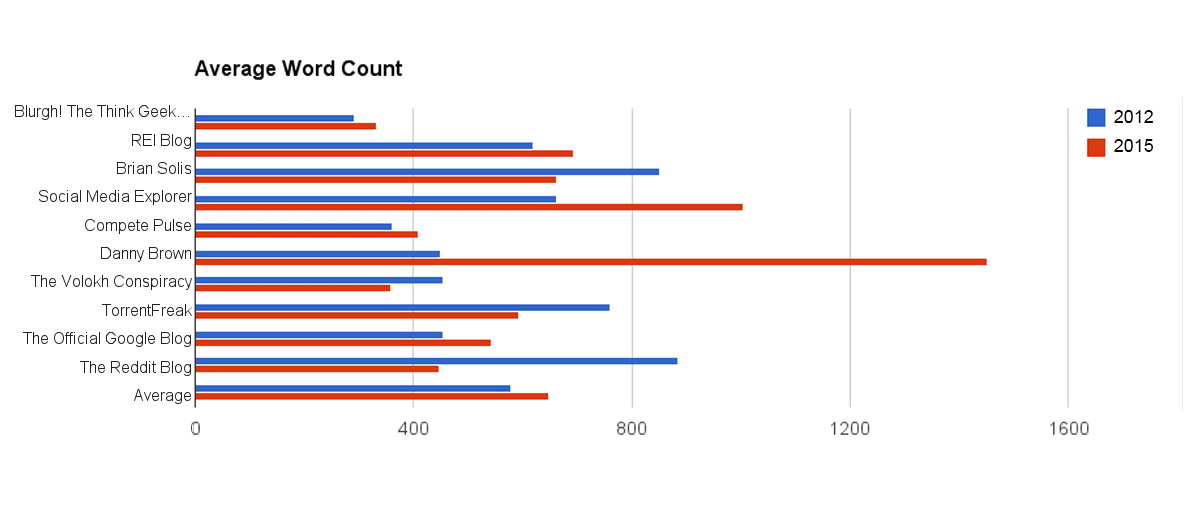 This chart compares the average word count for ten sites audited in 2012 and again in 2015.