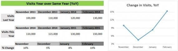 This chart shows the performance trend of the current month over same month last year.