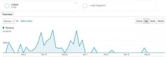 This example shows revenue from users with first visits to the site between February 1 to 28.