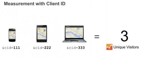 A Client ID changes as a user switches a browser, device, or deletes browser cookies.