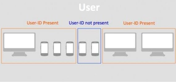 Session unification is a User ID setting that enables the collection of hits before a User ID is assigned.