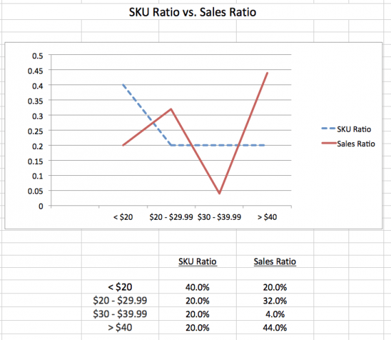 Comparing the SKU ratio to the sales ratio shows the best performing SKU range — where the sales ratio is higher than the SKU ratio by the largest amount.