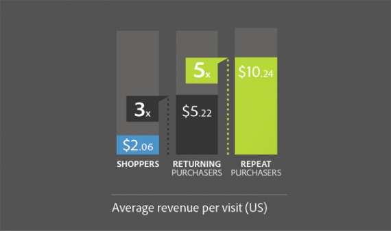 Adobe found that in the United States a repeat shopper returning for three or more purchases spent about five times as much as a new customer.
