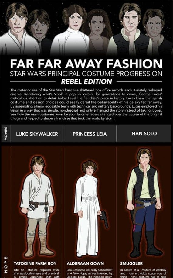 This Star Wars-themed costume guide is meant to give shoppers ideas, and encourage them to purchase costume-related products.