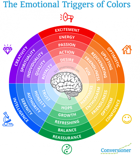 Color wheel that shows which emotions are triggered by which colors.