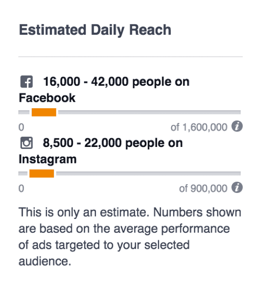 To estimate if Instagram advertising aligns with your target audience, start the process to create a new Facebook ad campaign. Then select the lookalike audience to target, and scroll down to the budget section. You'll see an estimated breakdown of how many people you can reach on Instagram given your budget.