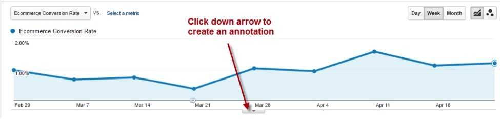 To create an annotation, simply click on the down arrow below a graph.