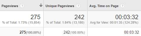 Page views from an SMS campaign, from Google Analytics.