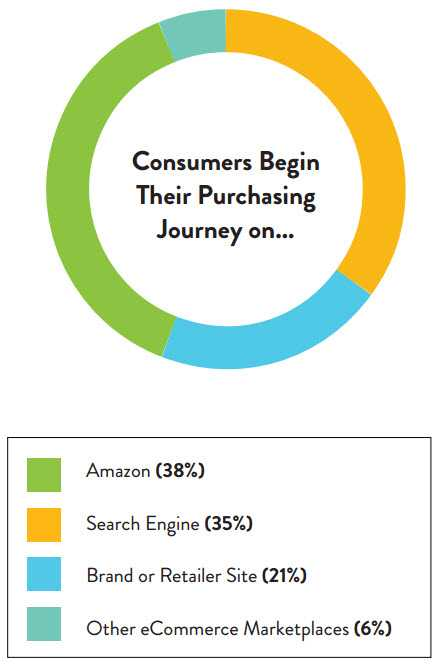 """Most online shoppers begin their product shopping journey at Amazon or Google. Source: PowerReviews """"Mapping the Path to Purchase,"""" June 2016"""
