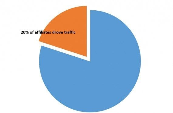 It's not the number of affiliates in your program that matters. The percentage of affiliates that drive traffic is much more important.