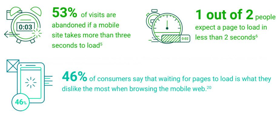 "According to Google DoubleClick's ""The need for mobile speed"" report in September 2016, most consumers expect mobile pages to load in 2 to 3 seconds."