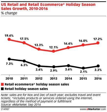eMarketer estimates holiday sales for retail ecommerce sites will grow 17.2 percent in 2016 from 2015, versus 3.3 percent growth for overall (ecommerce plus brick-and-mortar) holiday retail sales.