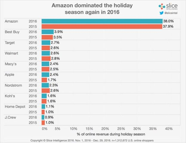 Slice Intelligence reports that no other retailer came close to Amazon in the 2016 holiday season. Amazon received 38.0 percent of online holiday revenue. Best Buy, at second, received 3.9 percent.