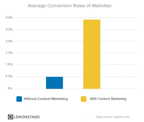 Content marketing can increase ecommerce conversion rates.