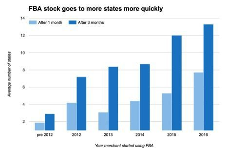 In recent years, FBA has accelerated its distribution of products across the country. Source: A2X Wherestock.