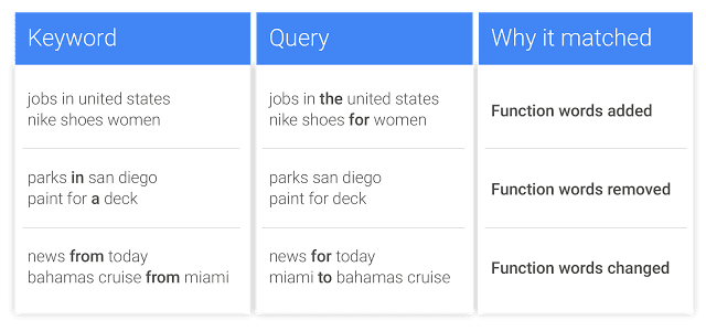 """AdWords can now ignore so-called """"function words"""" in a query."""