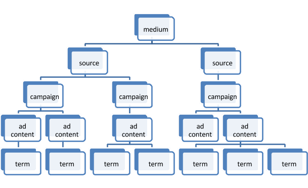A hierarchical view of UTM parameters.