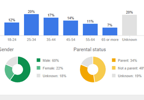 4 New Features for AdWords Advertisers
