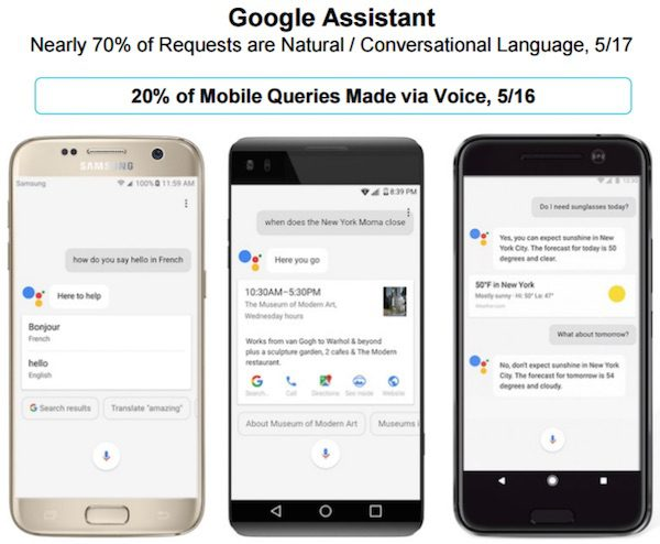 Twenty percent ofGoogle mobile searches now happen via voice, according to the 2017 Internet Trends Report by Mary Meeker.