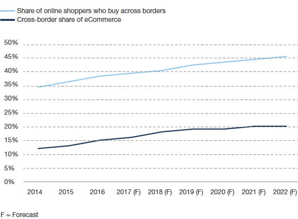 Forester predicts cross-border ecommerce sales, as a percentage of total ecommerce sales, will increase through 2022, to roughly 20 percent. The percentage of online worldwide shoppers who buy across borders will increase, too, to roughly 45 percent. Source: Forrester Research, Inc., 2017. Online Cross-Border Retail Forecast, 2017 To 2022 (Global).
