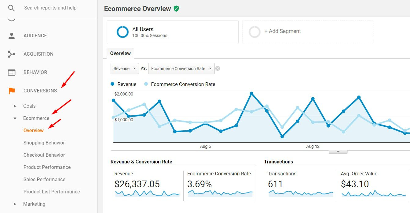 """Ensure """"Ecommerce"""" is reporting by going to the Conversions > Ecommerce > Overview report."""
