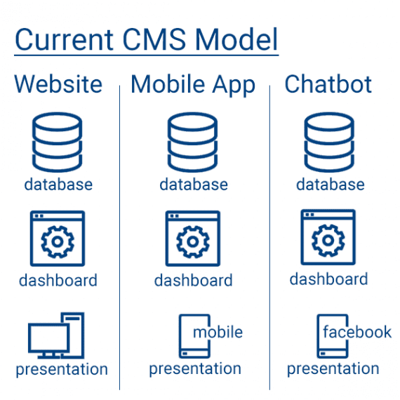 The current CMS model works well for a single channel, such as a website. But in an omnichannel environment, that model leads to silos of product information with multiple interfaces.