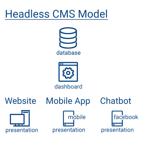 A headless CMS unifies data and content maintenance — what developers call CRUD (create, read, update, and delete) — but allows for many presentations.