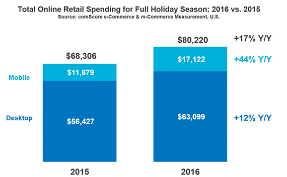 Mobile commerce grew 44 percent during the 2016 holiday season, according to comScore. Overall retail holiday ecommerce sales increased by approximately 17 percent.