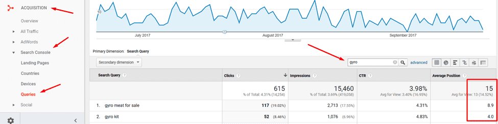 """Entering """"gyro"""" in the filter function identifies 615 clicks from search queries."""