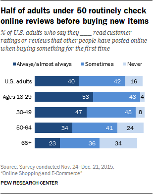 "Forty percent of U.S. adults ""always/almost always"" read customer reviews, according to Pew Research. For adults under 50 years old, it's 53 percent for age 18-29 and 47 percent for age 30-49."