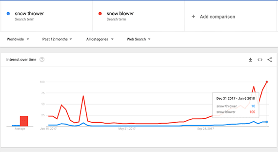 Google Trends allows you to compare the relative number of searches for two or more keywords. This can be helpful.