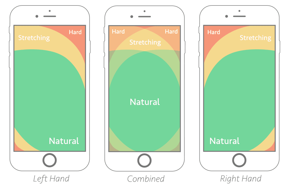 Illustration of the thumb zone - a heat map style diagram of how far one can comfortably stretch the thumb using a smartphone with one hand.