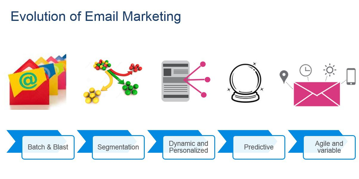 """Email marketing has evolved from a """"batch and blast"""" strategy to applying methods to increase returns on investment."""