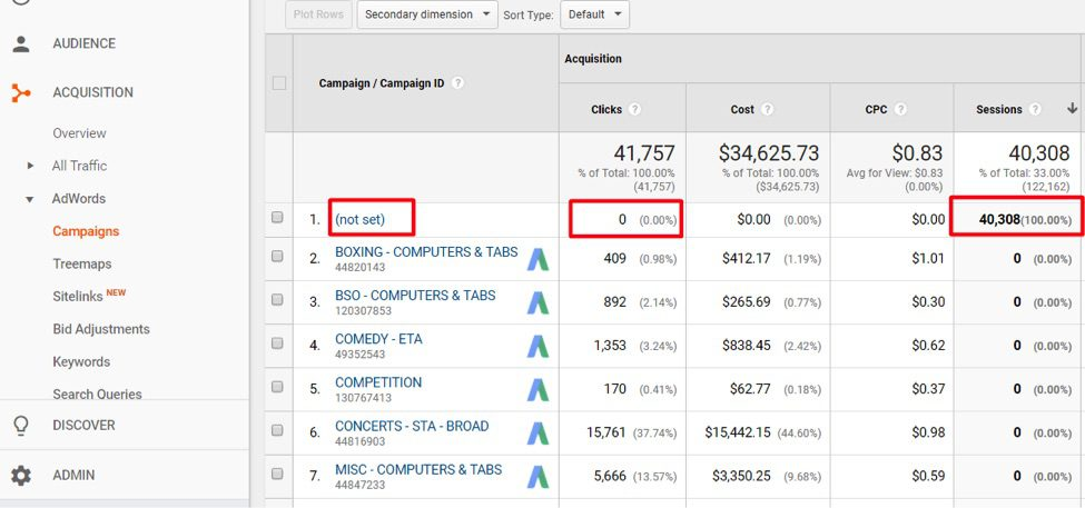 "If a campaign name is ""(not set),"" then AdWords tracking is not set up correctly."