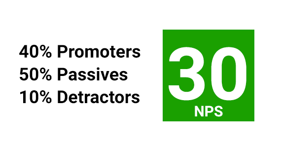 To calculate Net Promoter Score, subtract the percentage of Detractors from the percentage of Promoters.