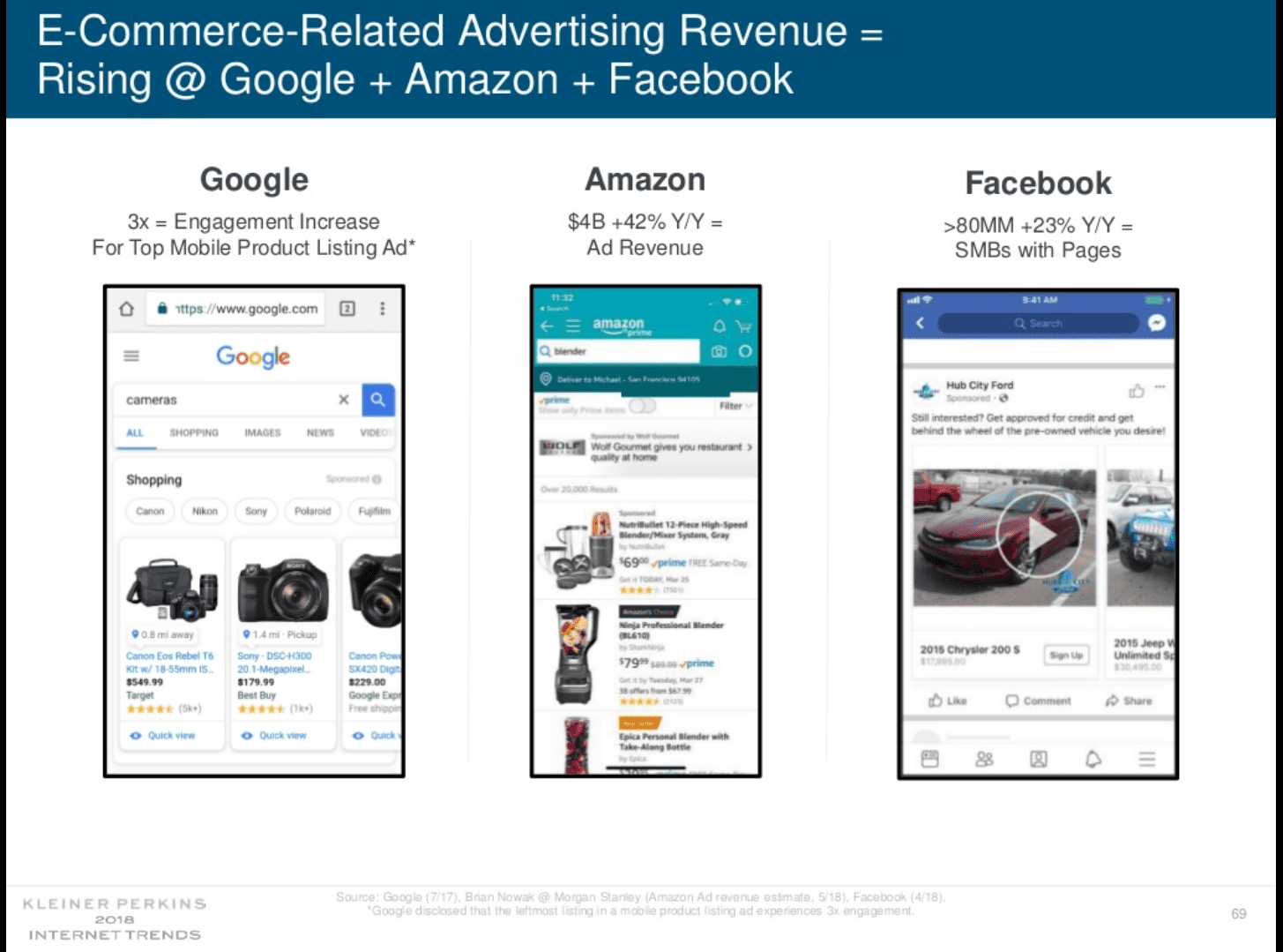 Slide 69 from Kleiner Perkins Caufield &amp; Byers' Internet Trends 2018 report shows the growth in ecommerce-related advertising on each of Google, Amazon, and Facebook. <em>Click image to enlarge.</em>