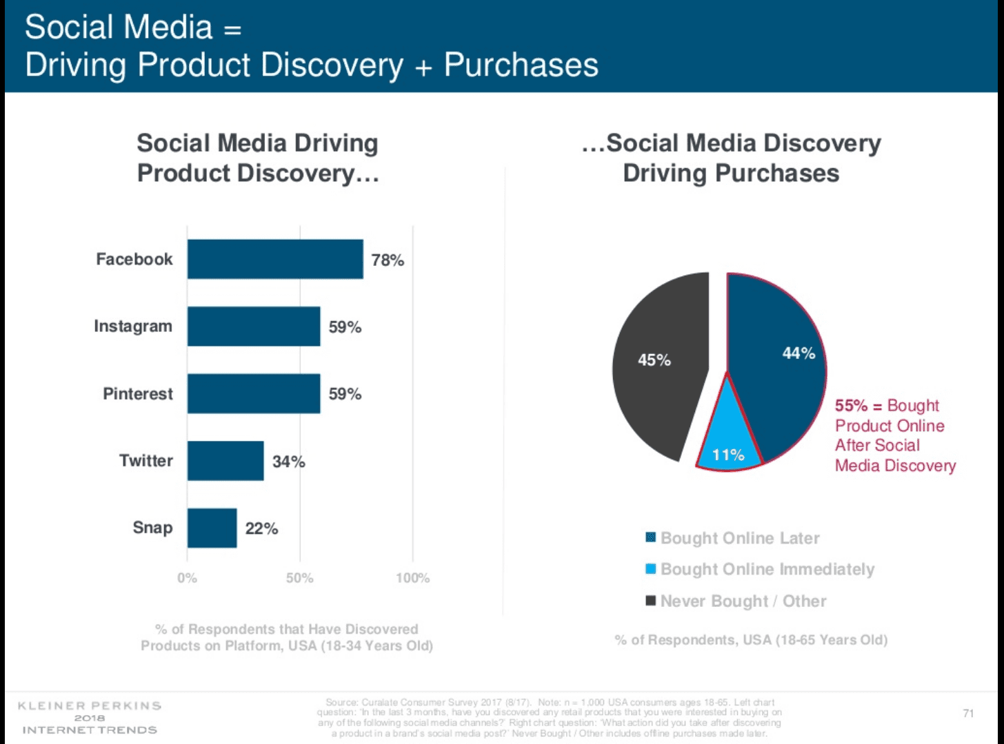 According to Kleiner Perkins Caufield & Byers' report (slide 71), 78 percent of Facebook users aged 18-34 discovered products there. Fifty-five percent of U.S. respondents aged 18-65 purchased products online after initially seeing them on social channels.