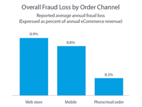 3 Reminders about Online Payment Fraud in 2018