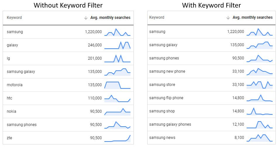 """The keyword set with and without the """"Keyword text"""" filter of """"Samsung"""" applied."""