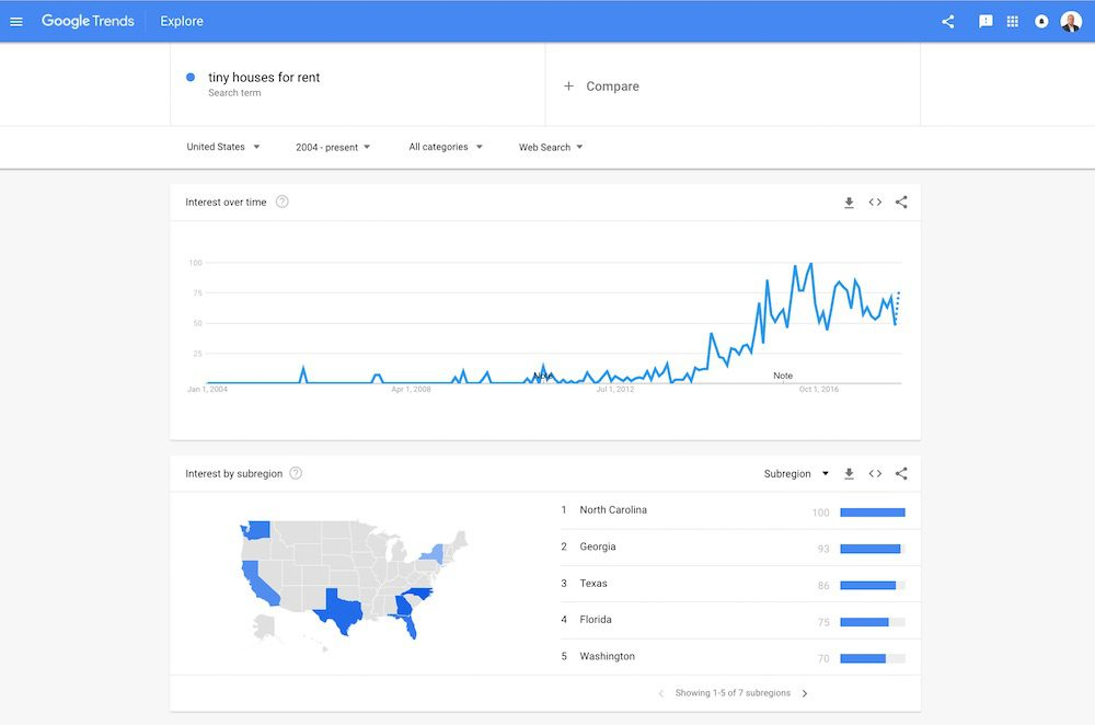 "Using Google Trends we can confirm that the search term ""tiny houses for rent"" is becoming more popular."