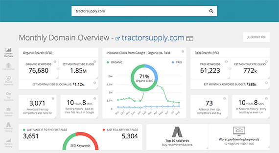 SpyFu focuses specifically on competitors and helps us discover which keywords Tractor Supply buys for its pay-per-click campaigns.