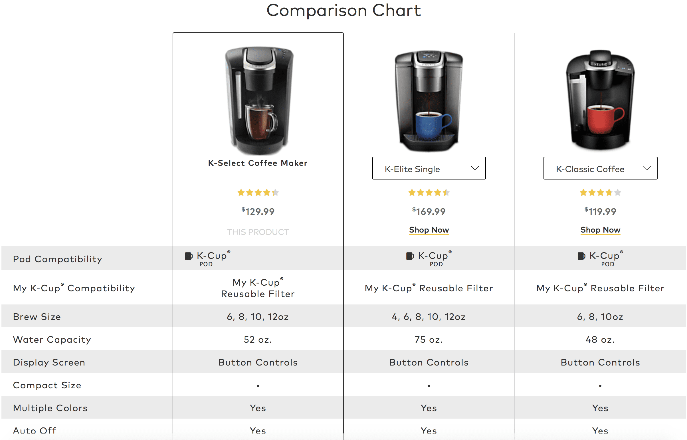 Auto populated comparison chart of Keurig coffee makers