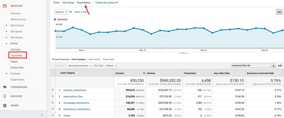 """Reporting for Events tracking is at <em>Behavior &gt; Events &gt; Top Events</em> and then clicking on """"Ecommerce"""" above the graph for sales attributed to promotional clicks. <em>Click image to enlarge.</em>"""